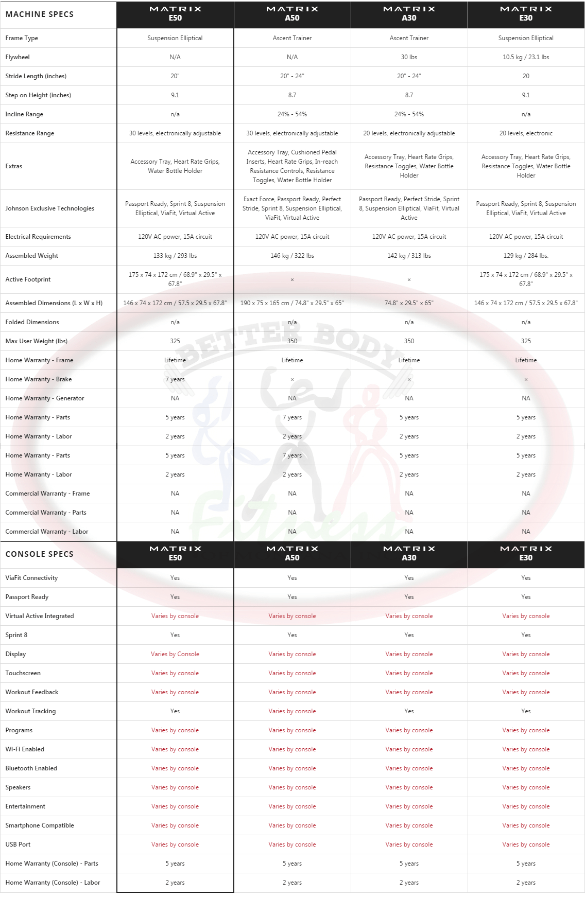 matrix_fitness_e50_comparison_specs